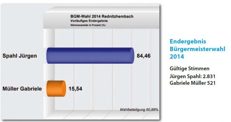 Wahlergebnis Bgm 2014
