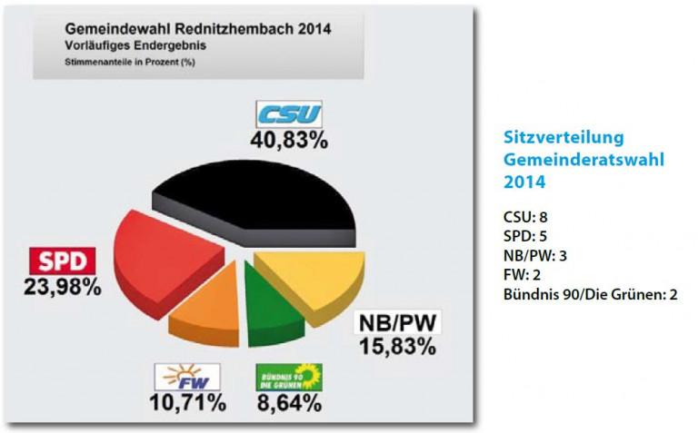 Wahlergebnis Gemeinderat 2014